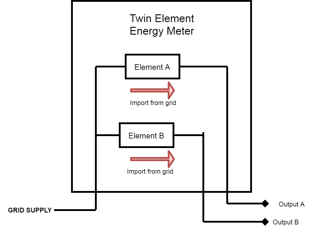 Measuring Two Outputs With The Dual Element Emlite Meter